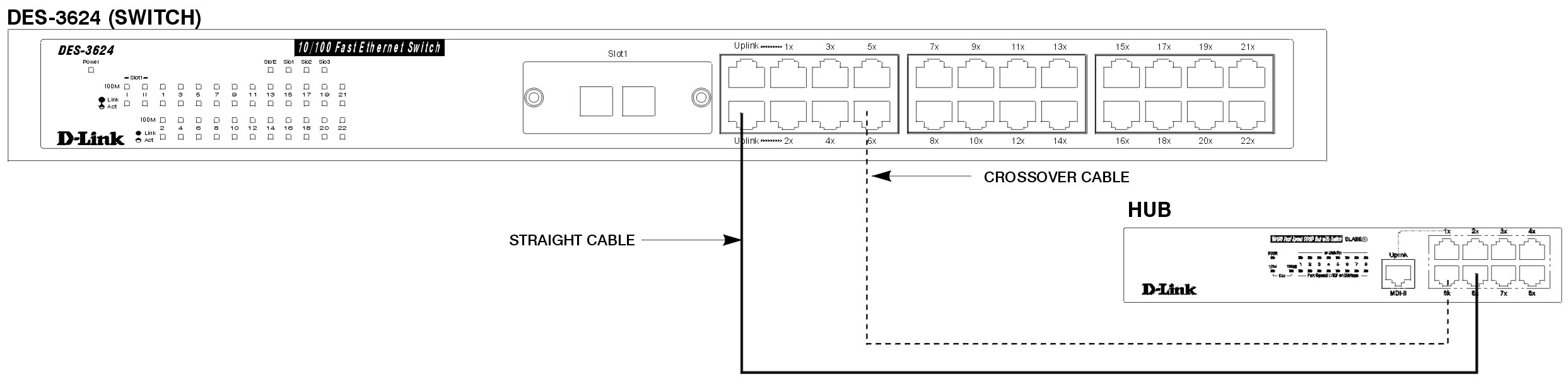 Des 3624 Fast Ethernet Switch Figure 4 Wiring Diagram For An Crossover Cable Alternatively If You Have A Can Save The Uplink Ports Other Connections And Make This One From Crossed Port To Another